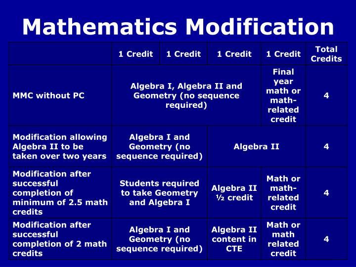 Mathematics Modification