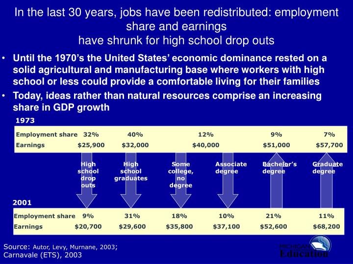 In the last 30 years, jobs have been redistributed: employment share and earnings
