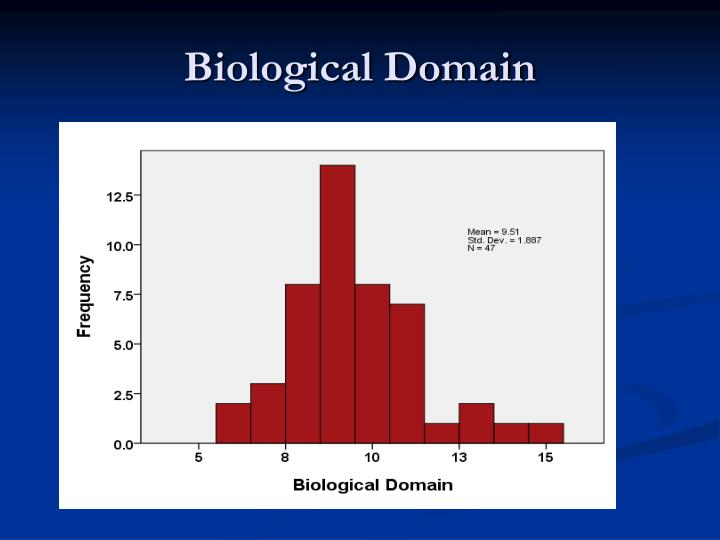 Biological Domain