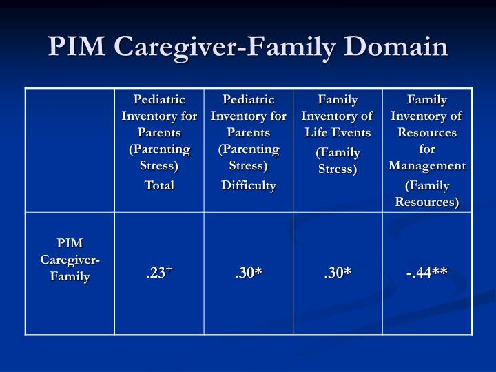 PIM Caregiver-Family Domain