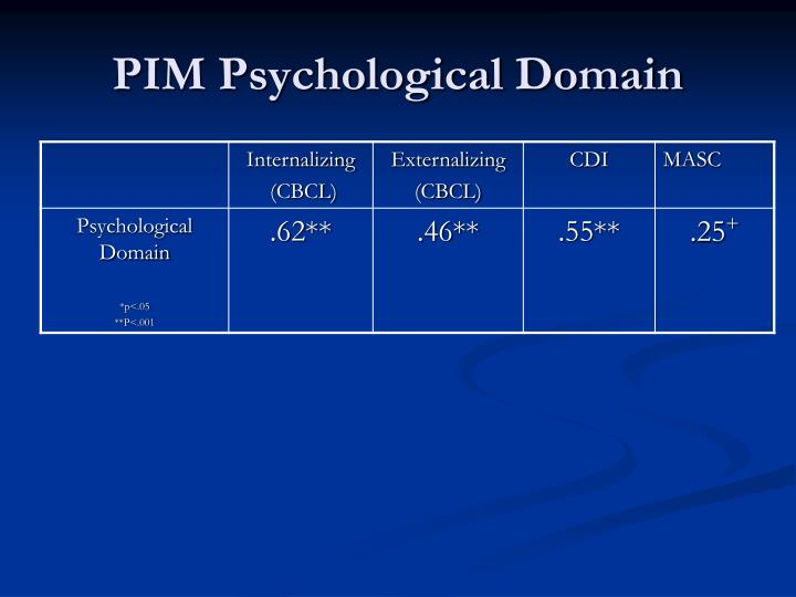 PIM Psychological Domain