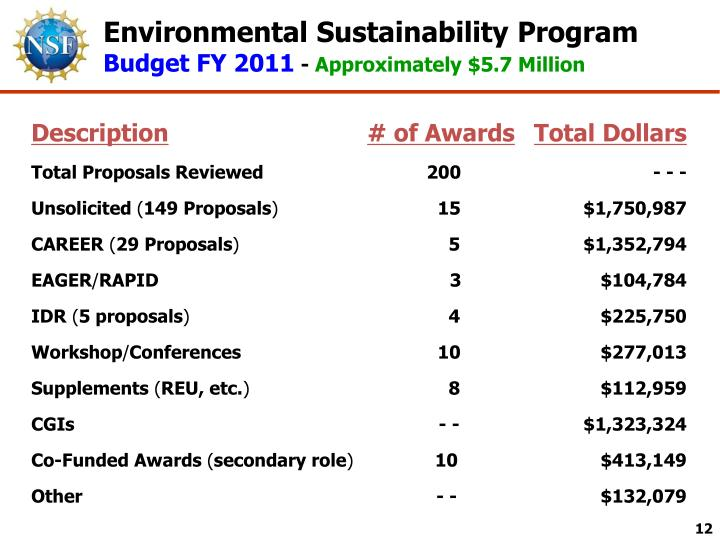 Environmental Sustainability Program