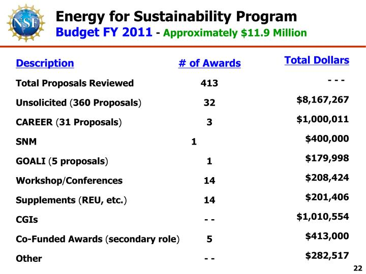 Energy for Sustainability Program