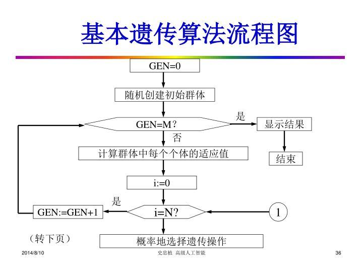 GEN=0