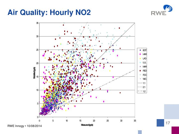 Air Quality: Hourly NO2