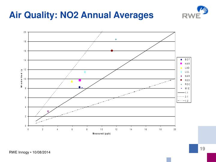 Air Quality: NO2 Annual Averages