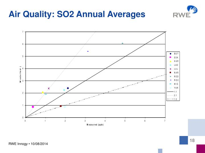 Air Quality: SO2 Annual Averages
