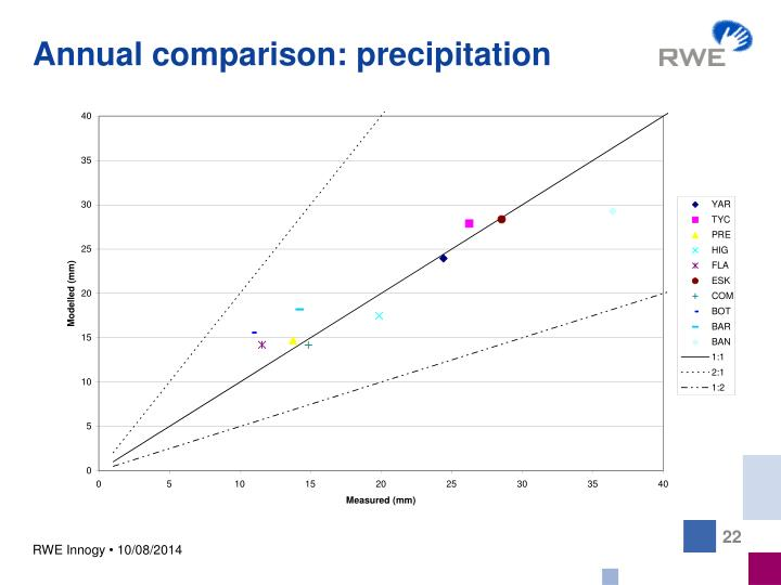 Annual comparison: precipitation
