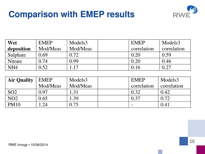 Comparison with EMEP results