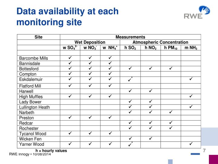 Data availability at each monitoring site