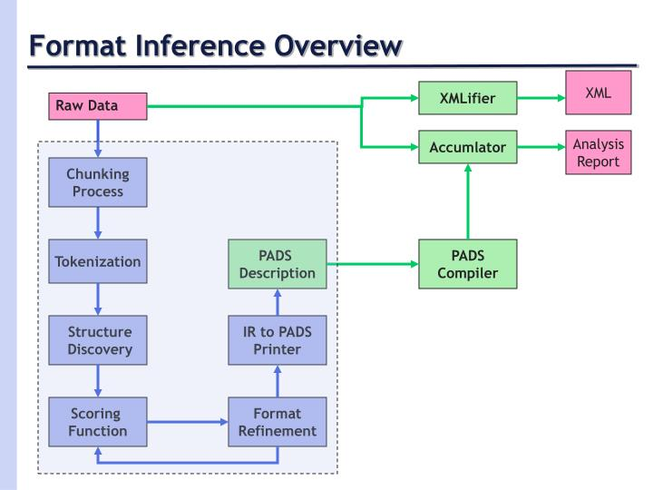 Format Inference Overview