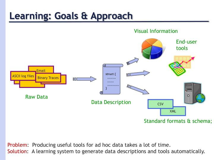 Learning: Goals & Approach
