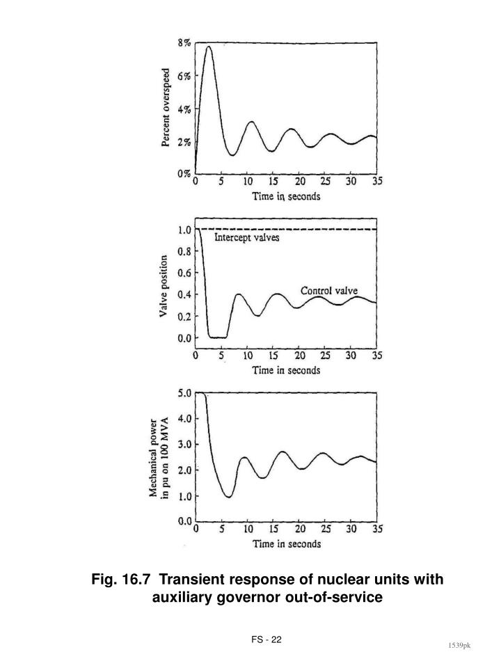 Fig. 16.7  Transient response of nuclear units with auxiliary governor out-of-service