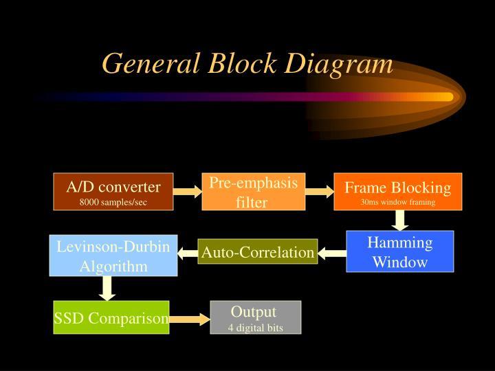 General Block Diagram