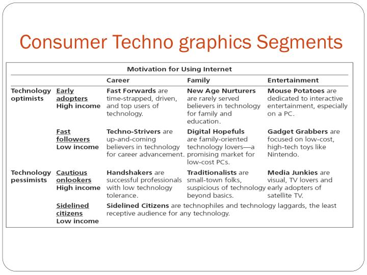 Consumer Techno graphics Segments