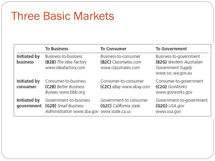 Three Basic Markets