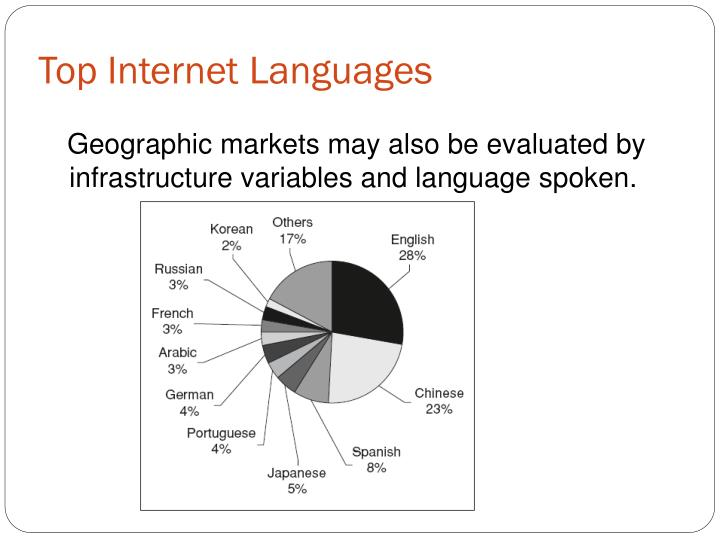 Top Internet Languages