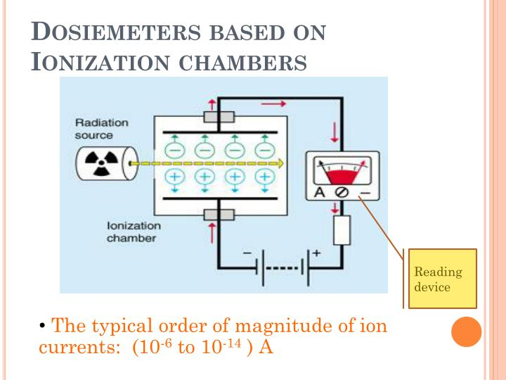 Dosiemeters based on ionization chambers