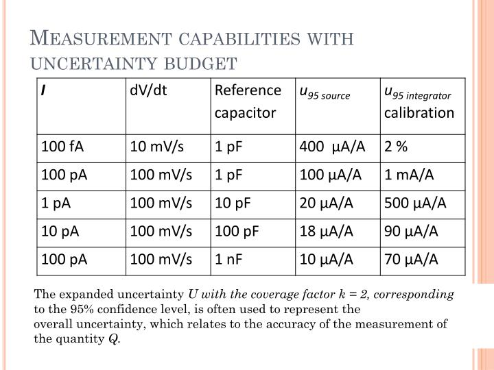 Measurement capabilities with uncertainty budget