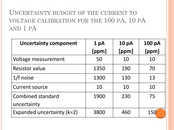 Uncertainty budget of the current to voltage calibration for the 100