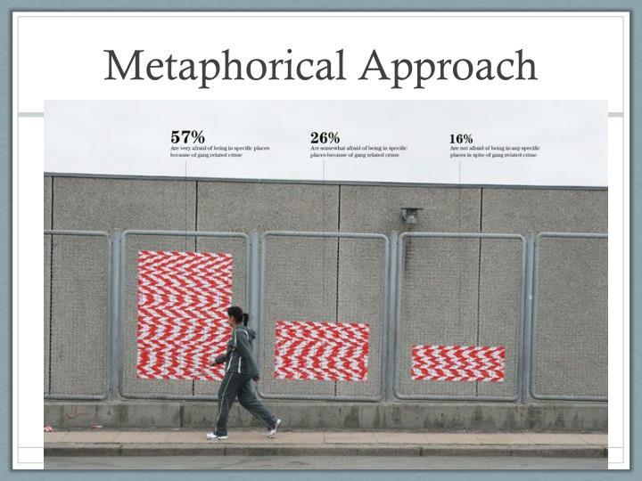 Metaphorical Approach