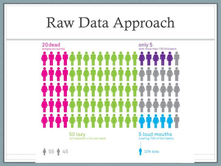 Raw Data Approach