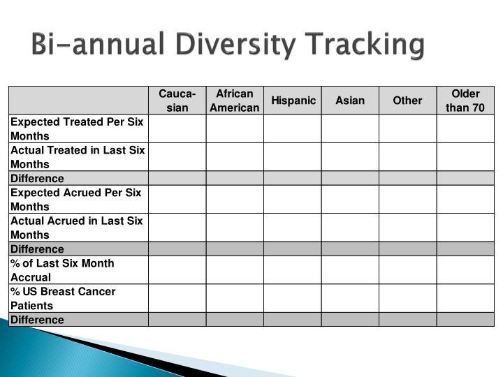 Bi-annual Diversity Tracking