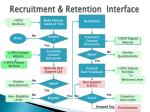 recruitment retention interface