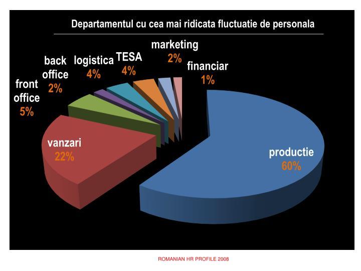 ROMANIAN HR PROFILE 2008