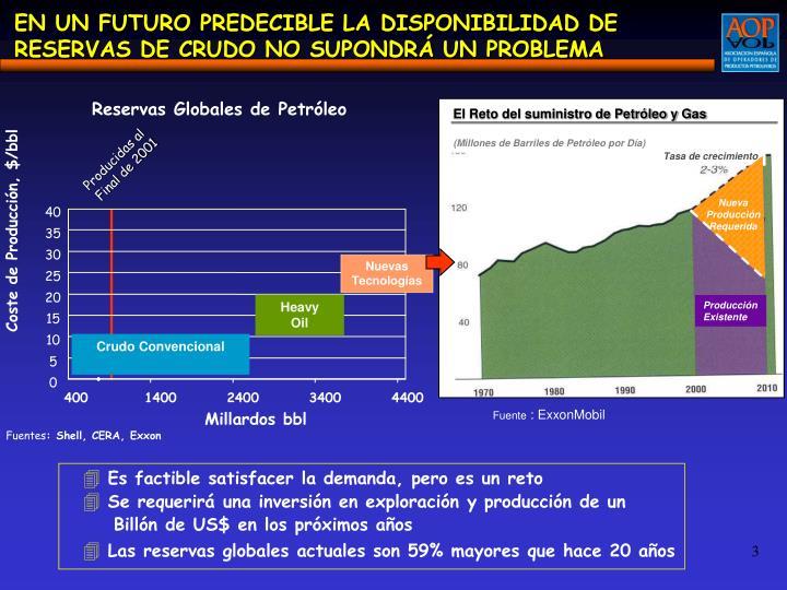 Reservas Globales de Petróleo