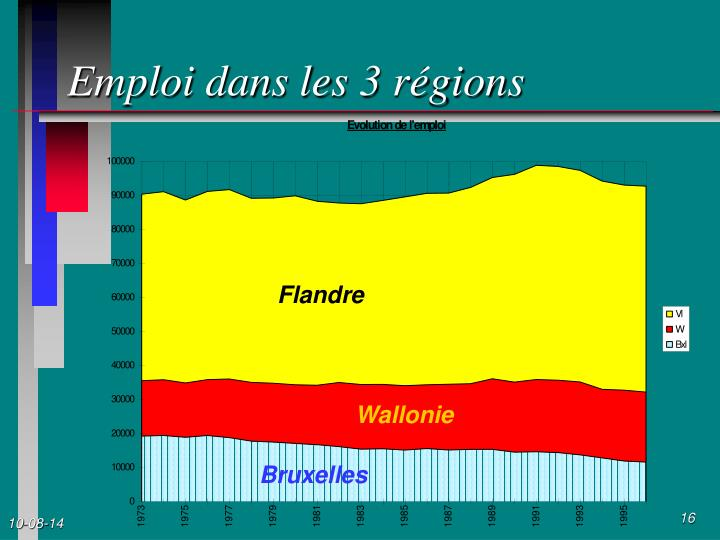 Emploi dans les 3 régions