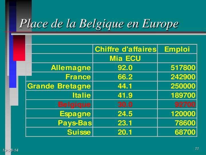 Place de la Belgique en Europe