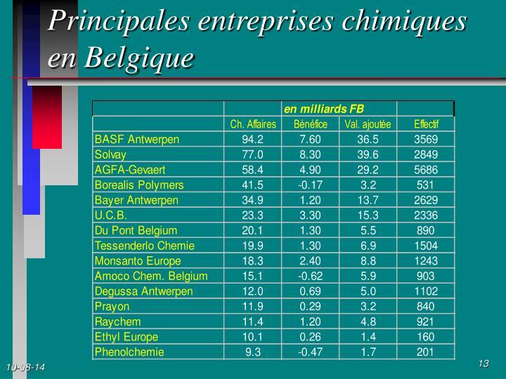 Principales entreprises chimiques en Belgique