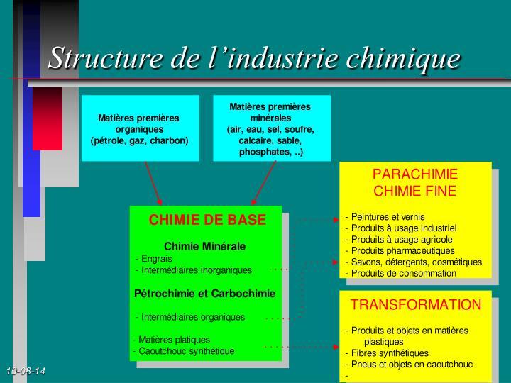 Structure de l'industrie chimique