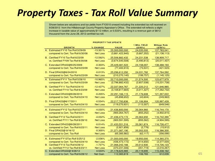 Property Taxes - Tax Roll Value Summary
