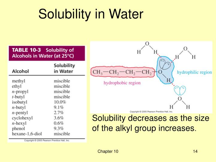 Solubility decreases as the size