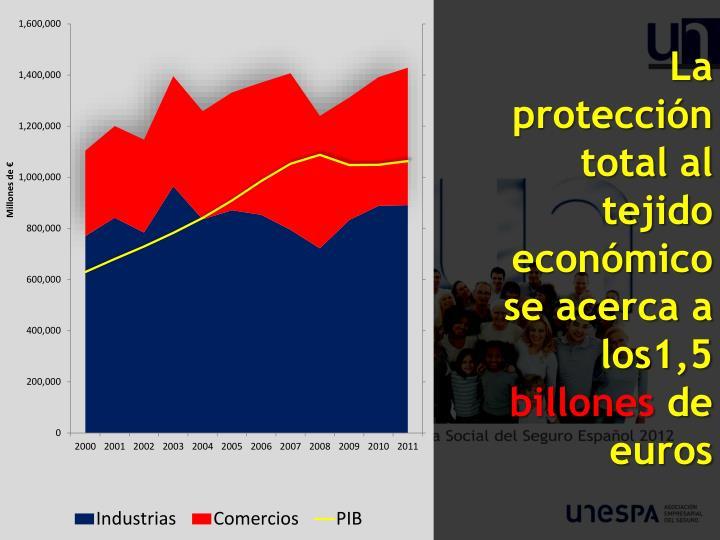 La protección total al tejido económico se acerca a los1,5