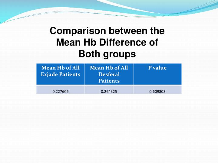 Comparison between the Mean Hb Difference of Both groups