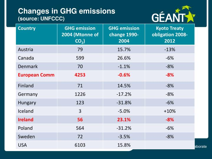 Changes in GHG emissions