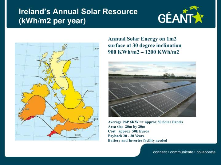 Ireland's Annual Solar Resource