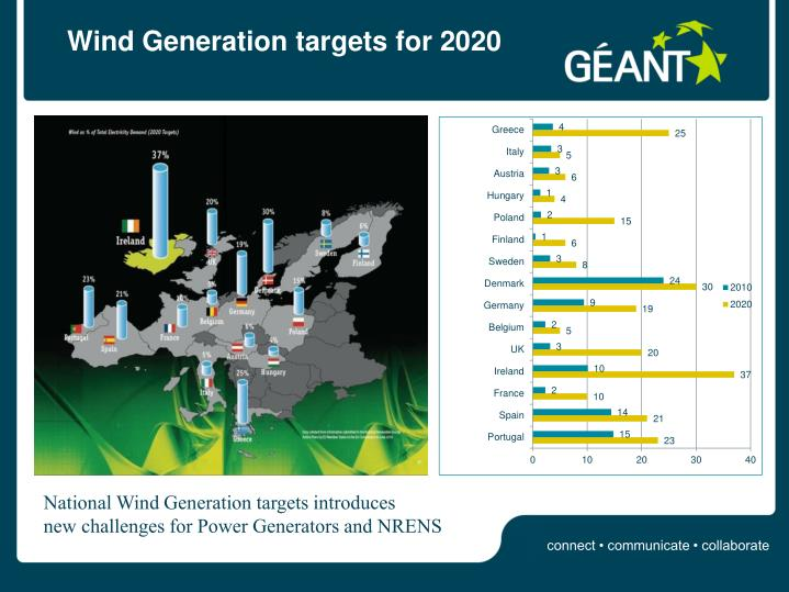 Wind Generation targets for 2020