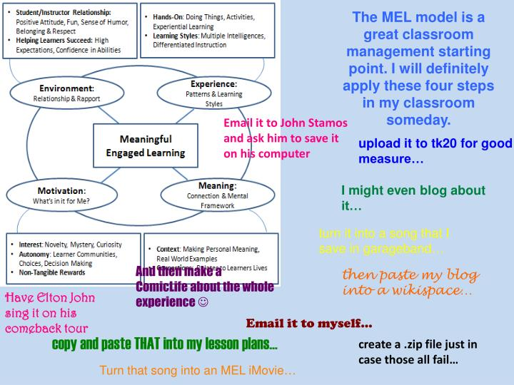The MEL model is a great classroom management starting point. I will definitely apply these four steps in my classroom someday.