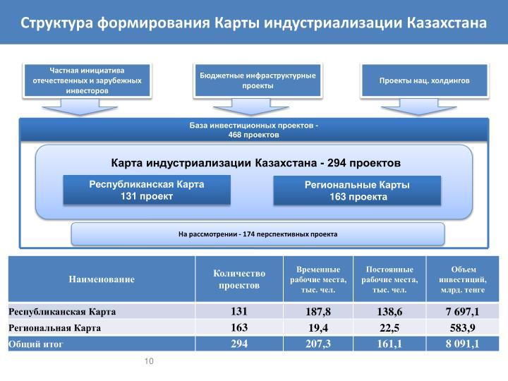 Структура формирования Карты индустриализации Казахстана