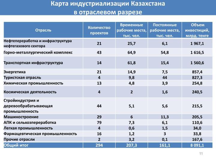 Карта индустриализации Казахстана