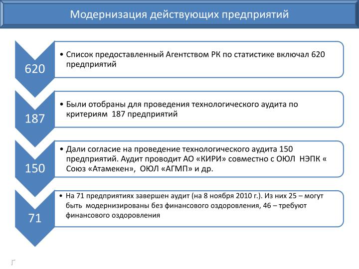 Модернизация действующих предприятий