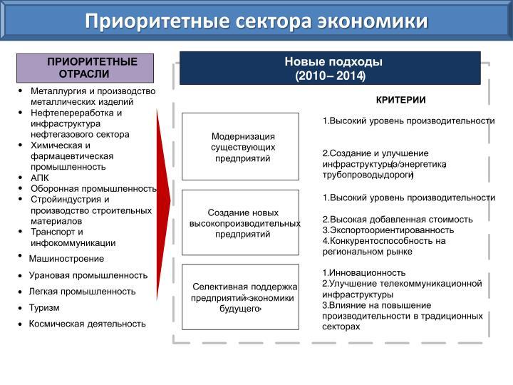 Приоритетные сектора экономики