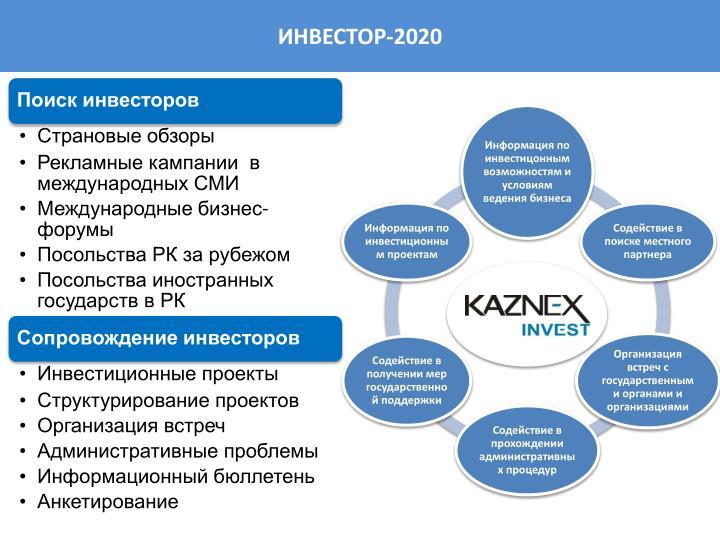 ИНВЕСТОР-2020