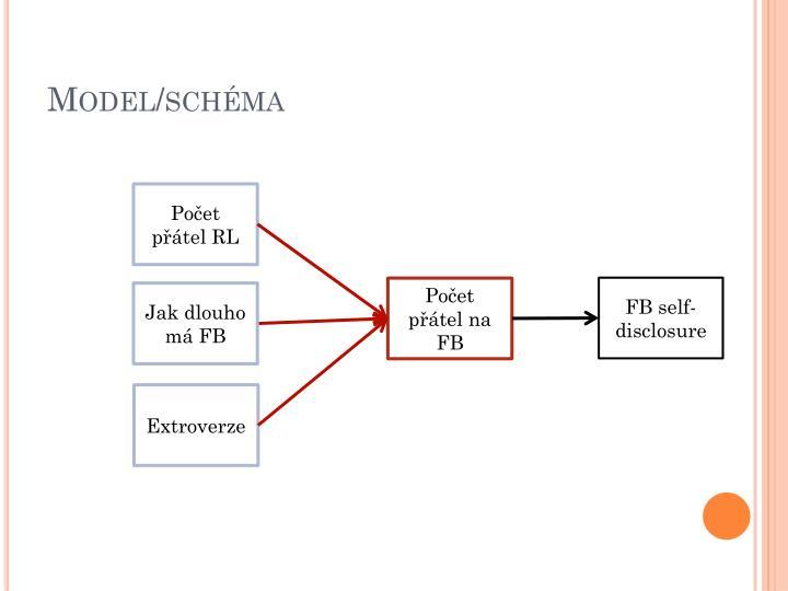 Model/schéma