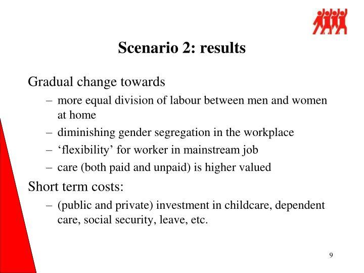 Scenario 2: results