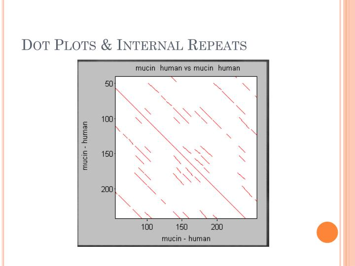 Dot Plots & Internal Repeats